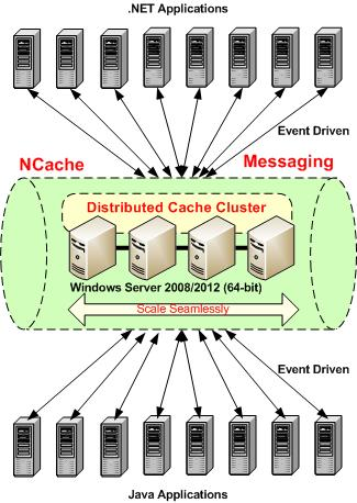 NCache Messaging Runtime Data Sharing