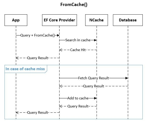 Entity Framework Core Caching Block Diagram