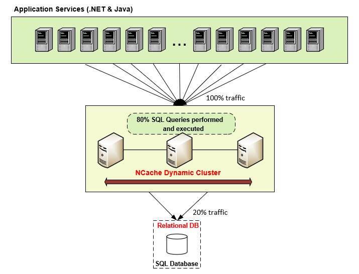 SQL NCache Distributed Cache Query In-Memory Cluster Alachisoft .NET .NET core Java