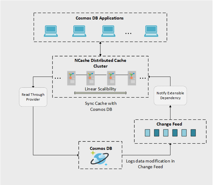 Syncing Cache with Cosmos DB