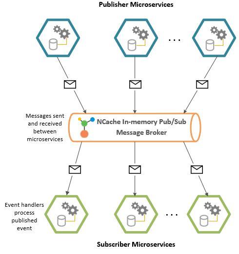 NCache Pub/Sub messaging broker in Microservice architecture