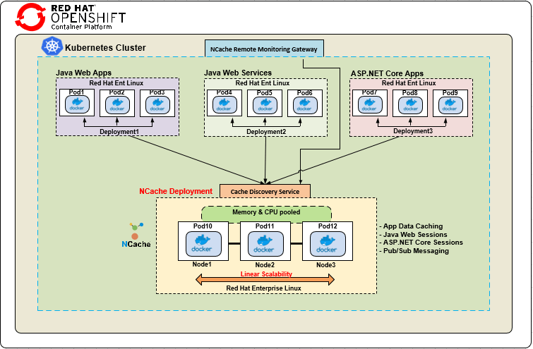 NCache Deployment in Red Hat OpenShift Architecture