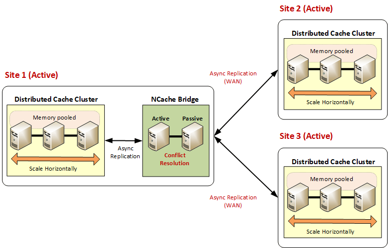 Three Active-Active data centers for WAN Replication in NCache