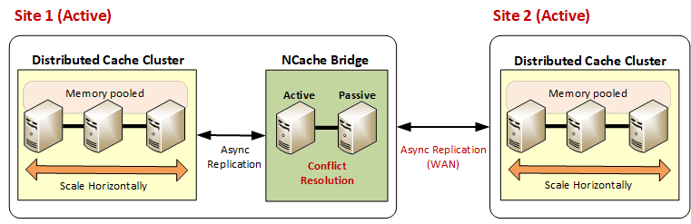 Active-active data centers for WAN Replication in NCache