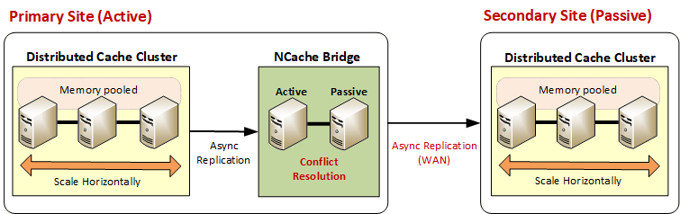 Active-Passive data centers for WAN Replication in NCache