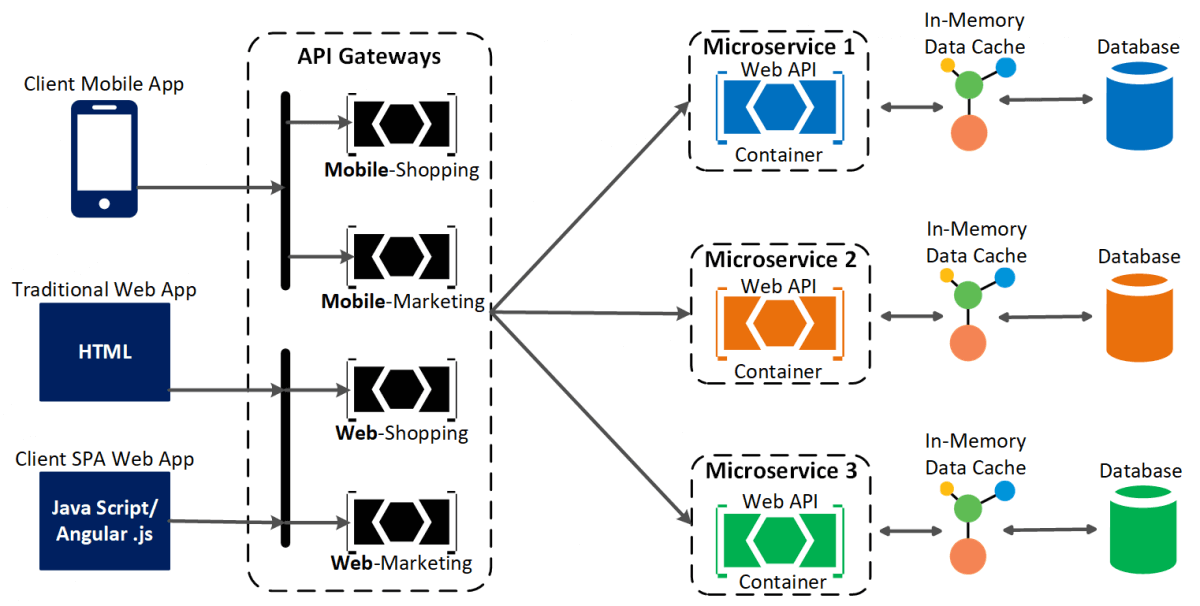 NCache as data cache in microservices