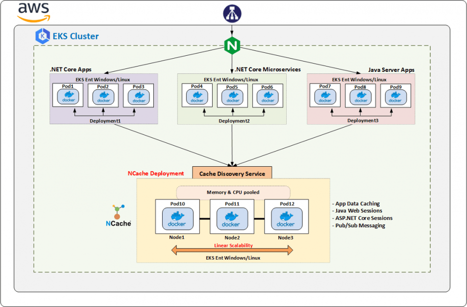 NCache deployment in Elastic Kubernetes Service