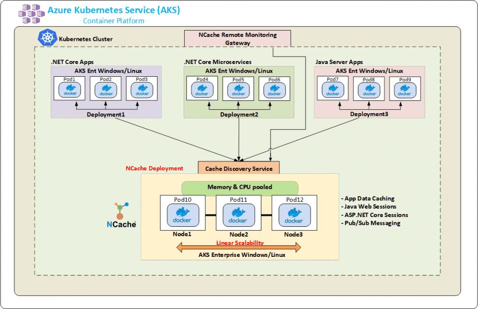 NCache deployment in Azure Kubernetes Service