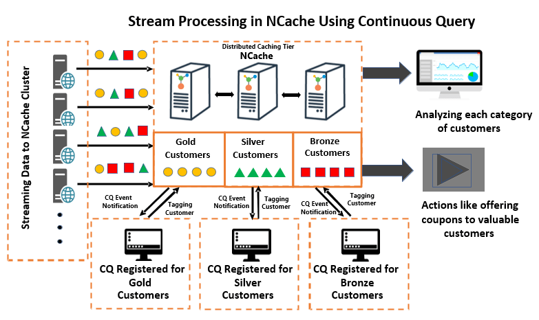 Stream Processing using Continuous Query