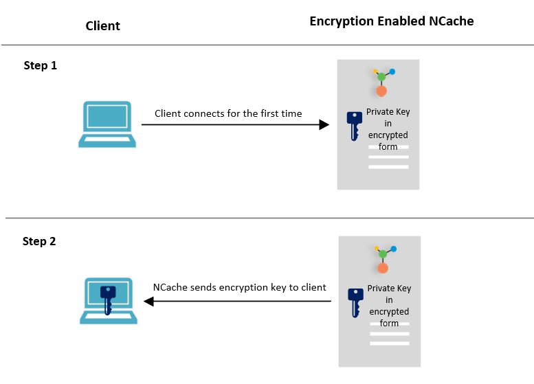 Client-Server Encryption Behavior on Connection in NCache