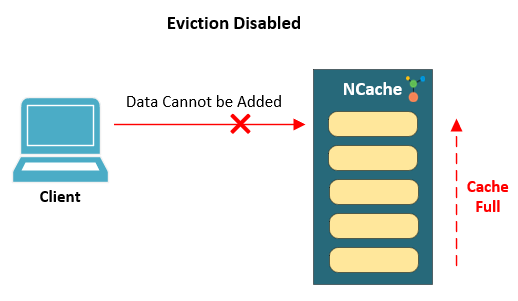 Eviction disabled on cache