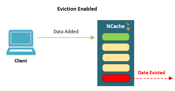 Figure 2: Eviction enabled on cache