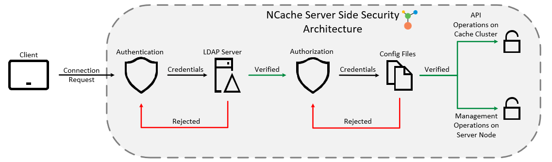 ncache-security-architecture