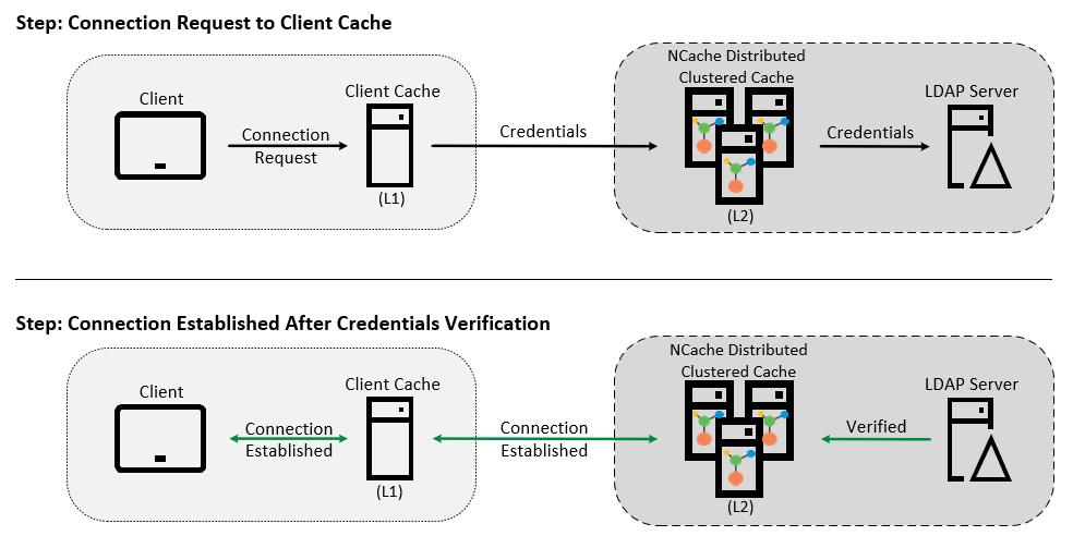 ncache-security-client-cache