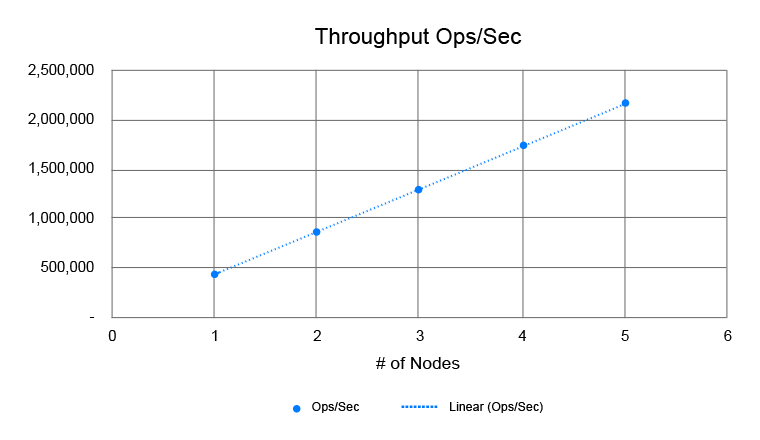 linear-scalability-in-ncache-graph