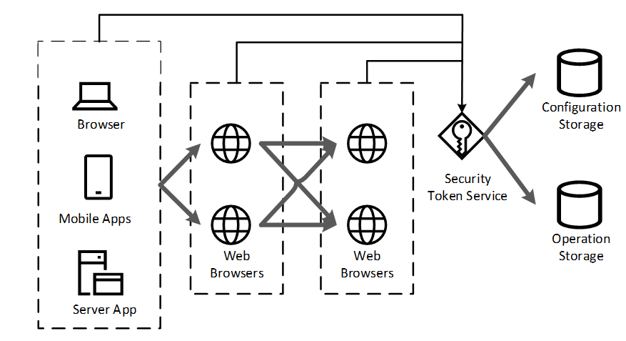 Architecture overview of Identity Server