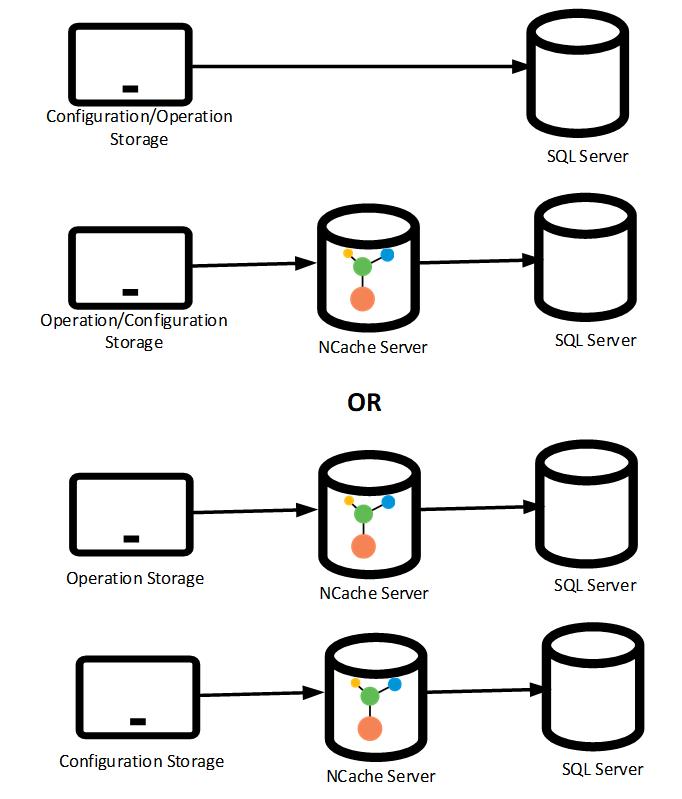 NCache as a cache between data atore