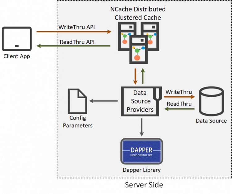 dapper-integration-ncache