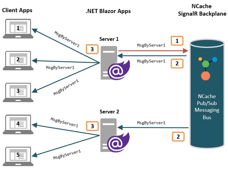 Using NCache as SignalR Backplane in .NET Blazor Applications