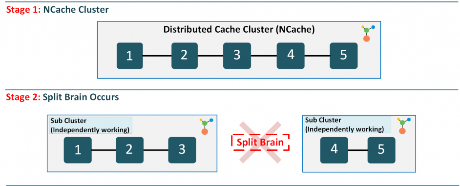 split-brain-syndrome-ncache