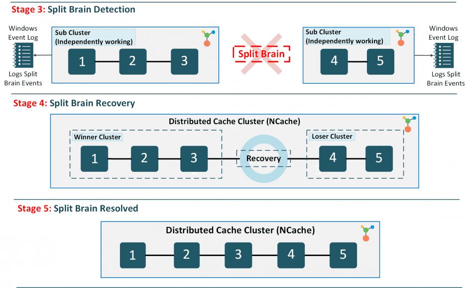 split-brain-auto-recovery-ncache-cluster
