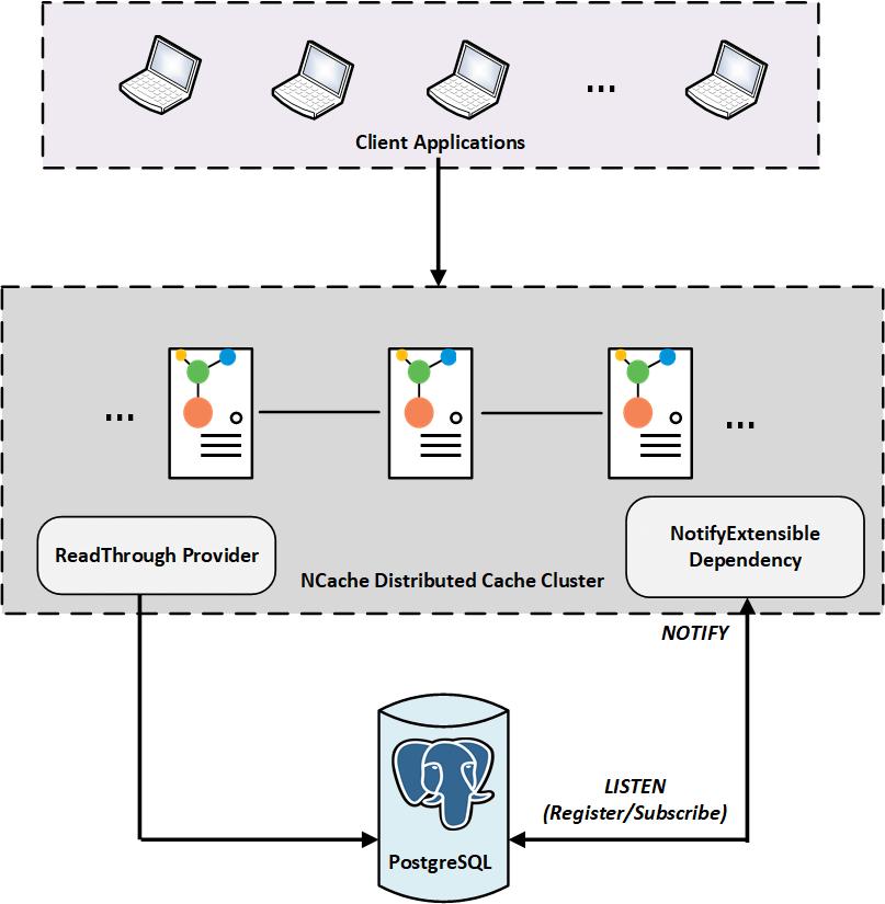 Synchronizing cache with PostgreSQL