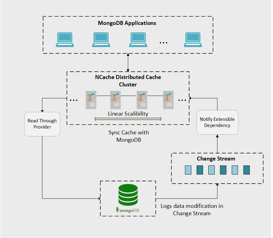 Working of NCache with Mongo DB