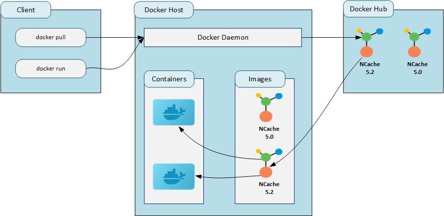 NCache Docker Image Working