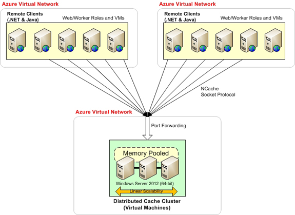 NET Distributed Cache for Microsoft Azure & AWS - NCache