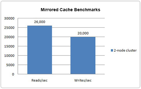 Mirrored Cache Benchmarks