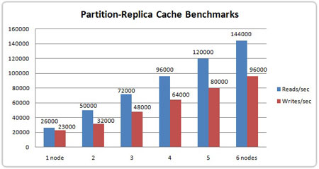 Partitioned Replica Benchmarks
