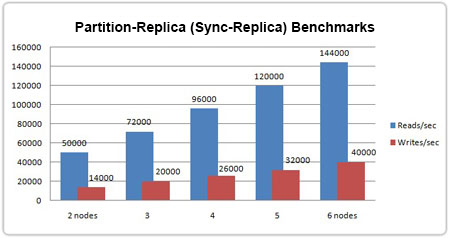 Partitioned-Replica Sync Benchmarks