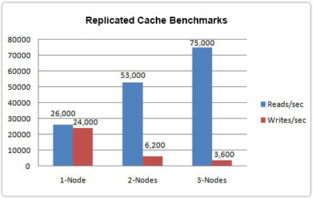 Replicated Cache Benchmarks