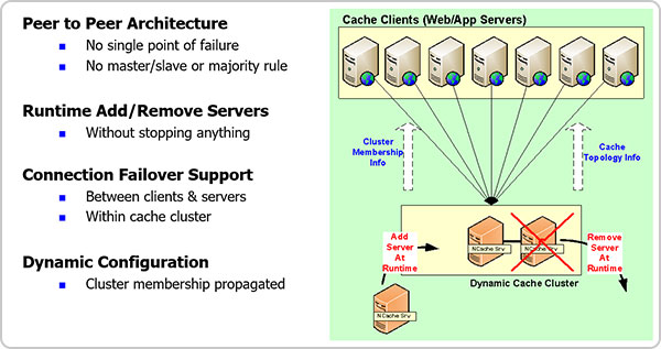 High Availability Thru Self-Healing Dynamic Clustering