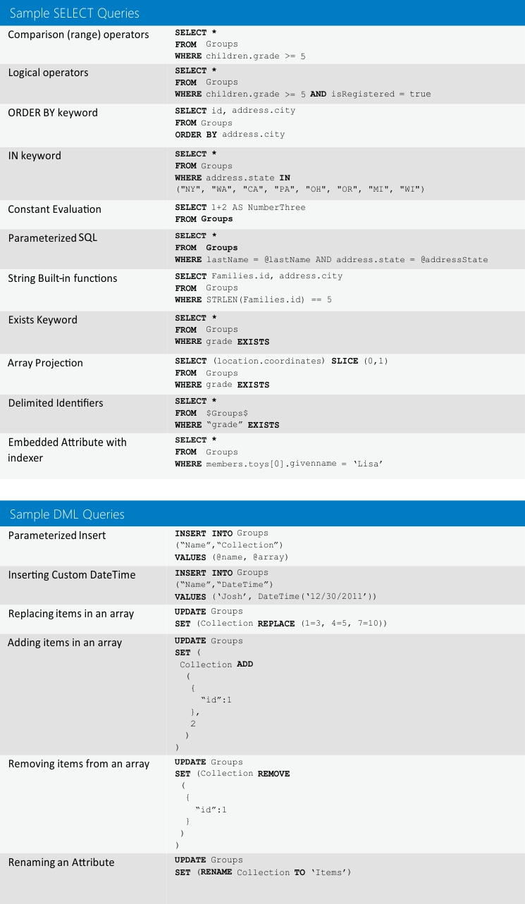 NosDB SQL Cheat Sheet