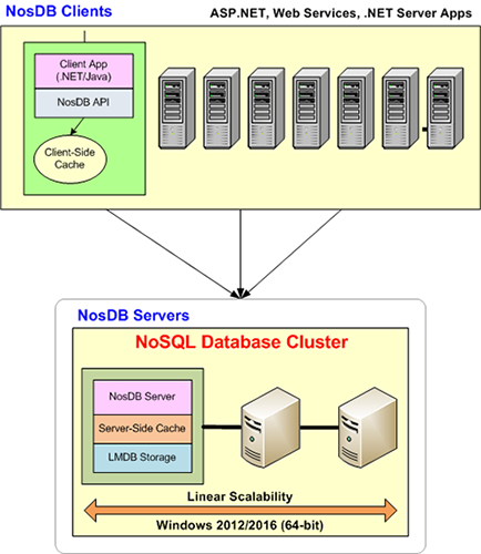 Using Distributed Caching with NoSQL Database - NosDB