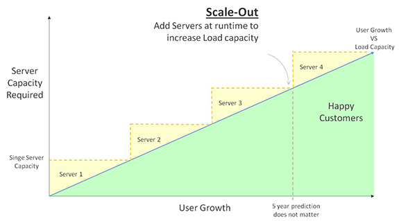 Figure9: Scaling Out
