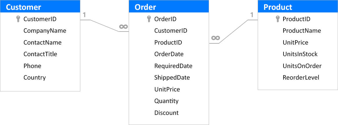 how to handle many relationship in database