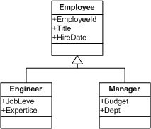 Inheritance in o r mapping vertical inheritance mapping and code the single table inheritance is a topic for another article and for our mapping exercise well use the object model shown below an example uml diagram ccuart Gallery