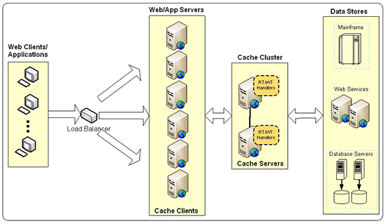 Read-through/Write-through caching architecture